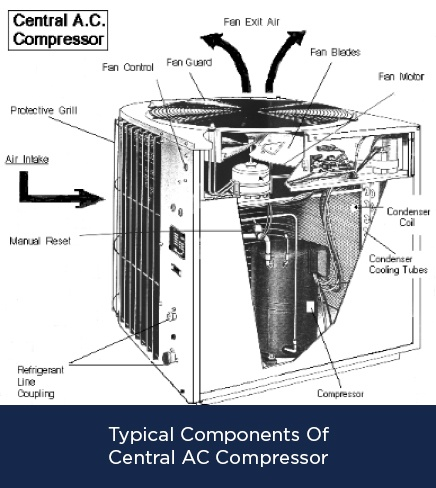Typical Components Of Central AC Compressor