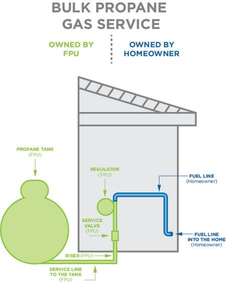 propane-bulk-service-ownedby